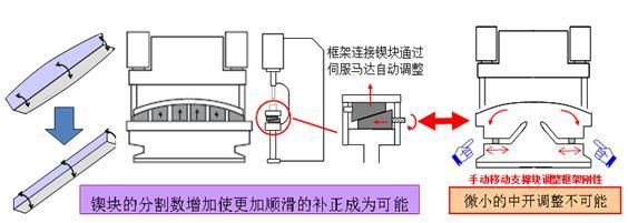 折弯机    伺服马达直接控制液压缸的位置